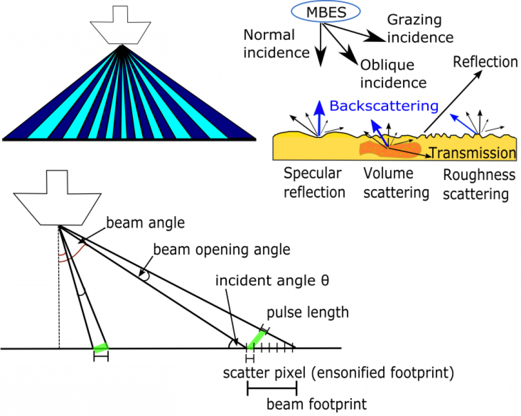 MBES and backscattering theory